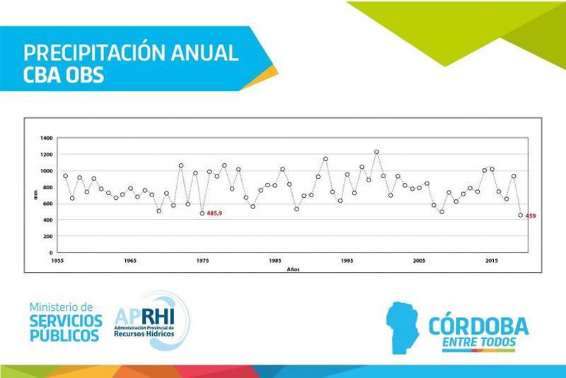 Precipitaciones anuales en Córdoba